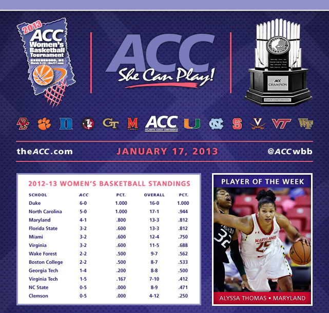 The long weekend for ACC Women's Basketball is highlighted by nine league games and a nonconference showdown between top-five teams ... With last night's win over Virginia Tech, fourth-ranked Duke (16-0, 6-0) remains the only unbeaten NCAA Division I team heading into Monday evening's road test at No. 3 Connecticut ... The Blue Devils are one of four ACC teams boasting a national ranking, joined by No. 10 Maryland, No. 11 North Carolina and No. 22 Florida State ... The Tar Heels are riding a 10-game winning streak and need four more wins to help coach Sylvia Hatchell reach 900 career victories ... Maryland junior forward Alyssa Thomas and Georgia Tech's Brittany Jackson earned ACC weekly honors.