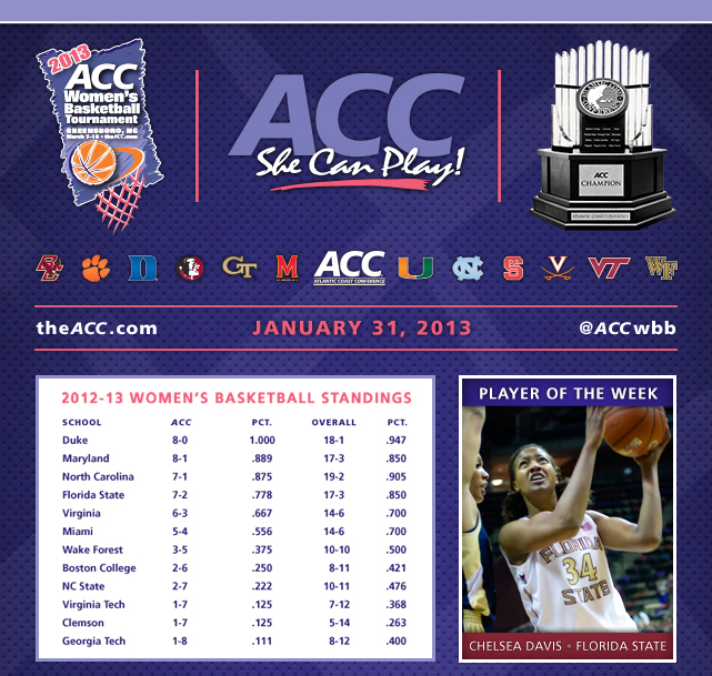 This week's ACC Women's Basketball schedule is an 11-game slate which includes two matchups of ranked teams, both being played in Chapel Hill ... No. 22 Florida State travels to No. 11 North Carolina tonight and then fourth-ranked Duke visits on Sunday for a nationally televised (ESPNU) game ... The Tar Heels need wins in both for Sylvia Hatchell to become the third women's Division I coach to reach the 900-victory plateau ... Maryland's Brenda Frese now has 100 ACC wins and is the eighth conference coach to reach that milestone … With Chelsea Davis' selection as ACC Player of the Week, Florida State becomes just the third program in ACC history to have four different players earn the honor in a single season.</