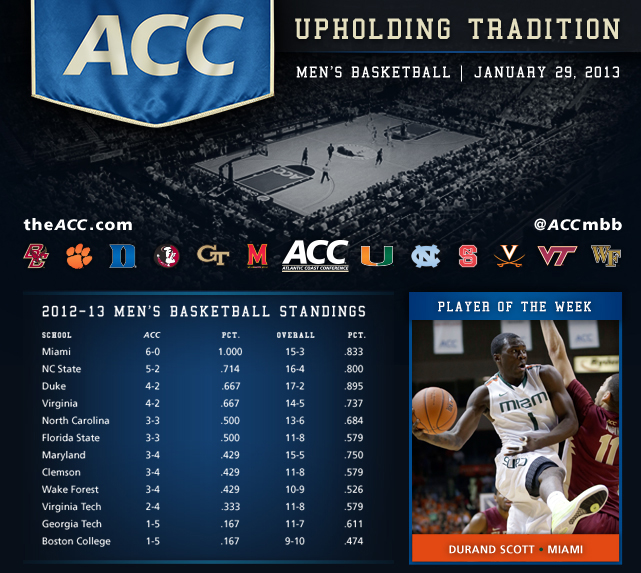 A full 12-game schedule of ACC Basketball features three top 15 teams, due to conference-leader Miami's rapid ascent in the polls … The Hurricanes moved up 11 spots to No. 14 in this week's Associated Press poll, their highest ranking since 2002 and the second-highest one-week jump by any team in poll history …  Led by ACC Player of the Week Durand Scott, Miami became just the third team to start 6-0 in league play since the conference expanded prior to the 2004-05 season … Inside play continues to be an ACC strong suit, with both Duke's Mason Plumlee and NC State's Richard Howell posting 12 double-doubles so far this season … Howell has grabbed at least 10 rebounds in 12 of his last 14 games … Virginia Tech's Erick Green continues to lead the nation in scoring and has now scored at least 21 points in 18 of 19 games this season.